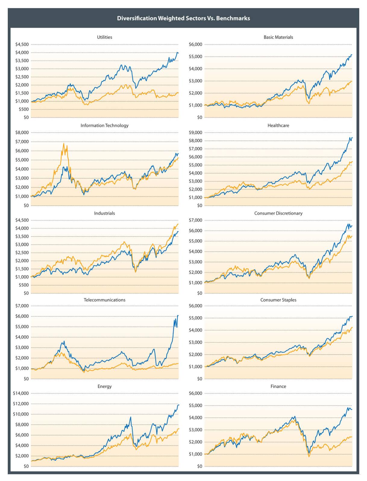 ptt-diversification-sector-vs-benchmark